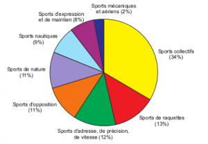 Sportenfrance.fr - Tableau insee Lorraine