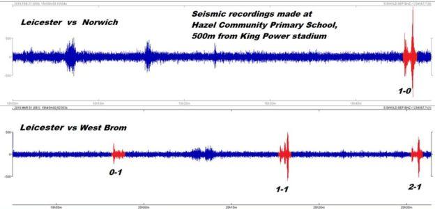 Relevé sismique